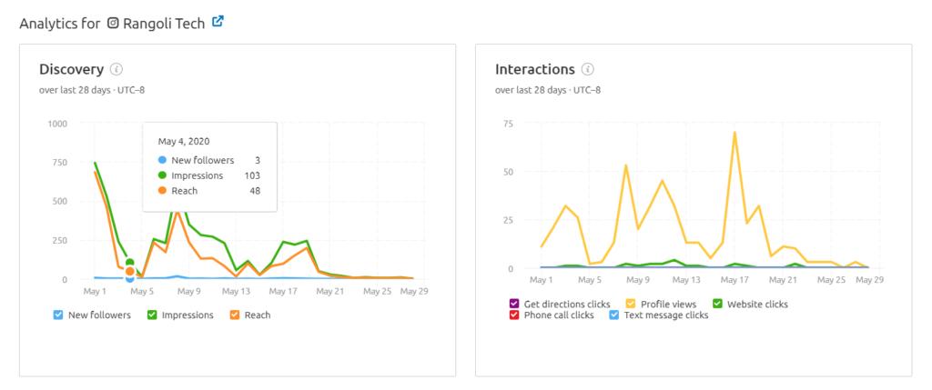 SEMrush review on social media tracker