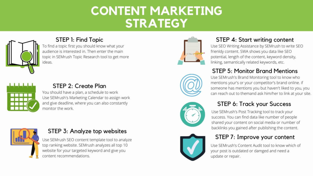 Complete process of building content marketing strategy.