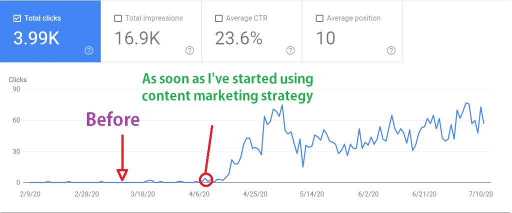 after I've after started using content marketing strategy